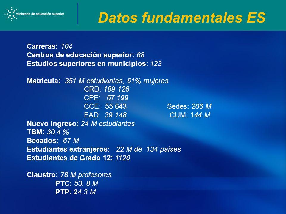 Datos fundamentales ES Carreras: 104 Centros de educación superior: 68 Estudios superiores en municipios: 123 Matrícula: 351 M estudiantes, 61% mujere