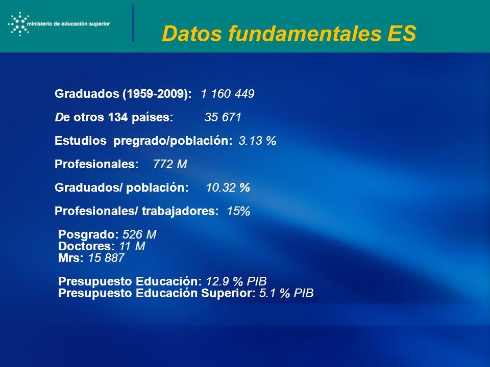 Datos fundamentales ES Graduados (1959-2009): 1 160 449 De otros 134 países: 35 671 Estudios pregrado/población: 3.13 % Profesionales: 772 M Graduados