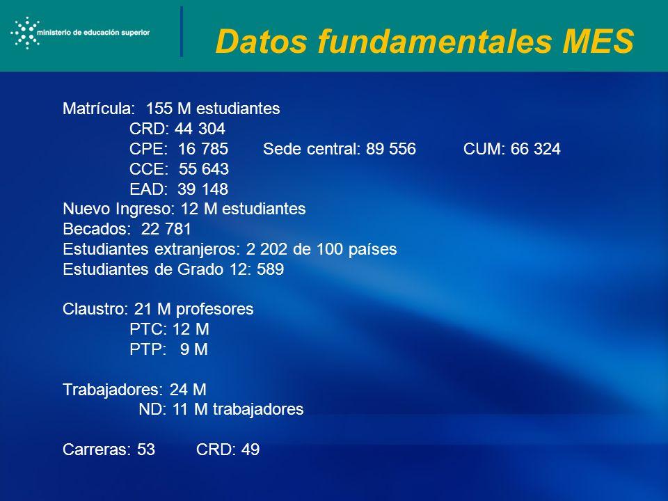 Datos fundamentales MES Matrícula: 155 M estudiantes CRD: 44 304 CPE: 16 785Sede central: 89 556CUM: 66 324 CCE: 55 643 EAD: 39 148 Nuevo Ingreso: 12