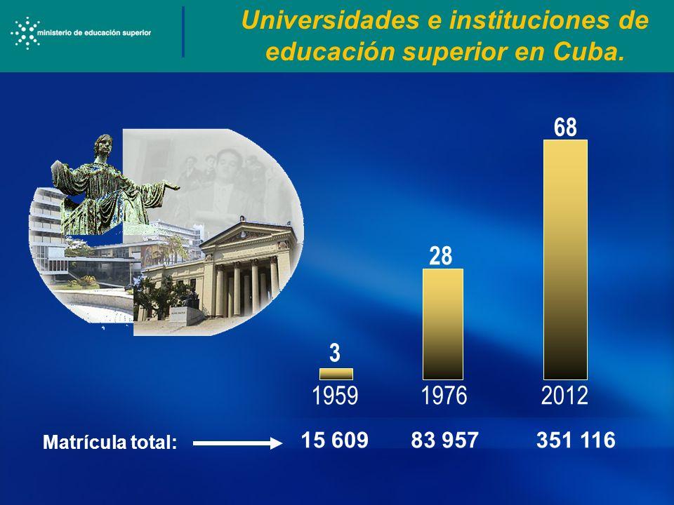 Universidades e instituciones de educación superior en Cuba. 1959 19762012 3 28 68 Matrícula total: 15 60983 957 351 116