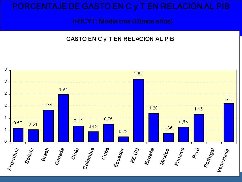 PORCENTAJE DE GASTO EN C y T EN RELACIÓN AL PIB (RICYT: Media tres últimos años)