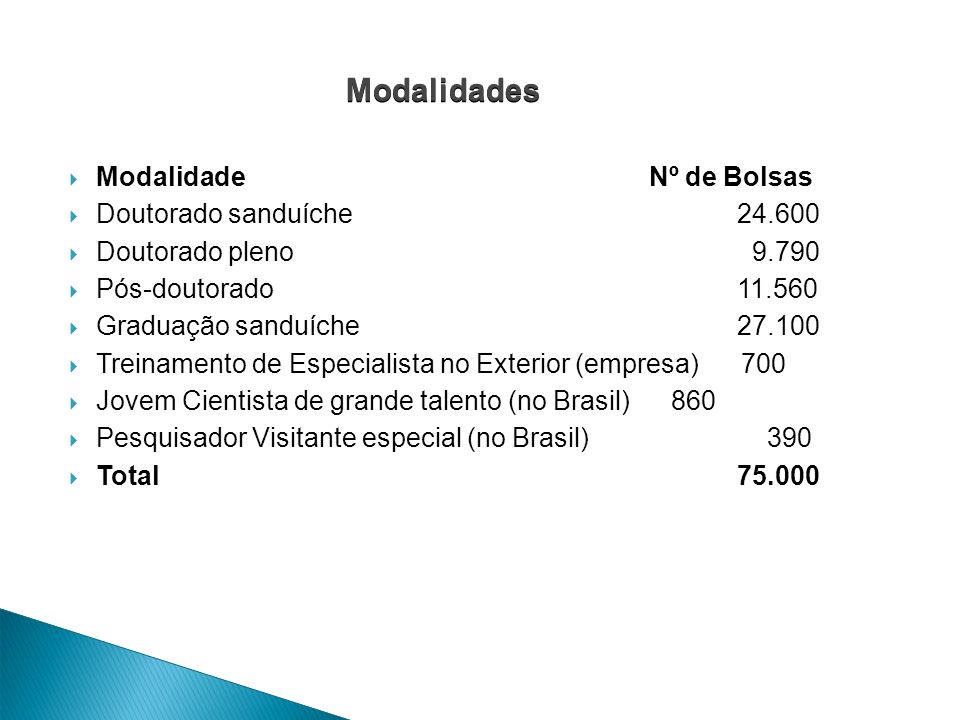 Modalidade Nº de Bolsas Doutorado sanduíche 24.600 Doutorado pleno 9.790 Pós-doutorado 11.560 Graduação sanduíche 27.100 Treinamento de Especialista n