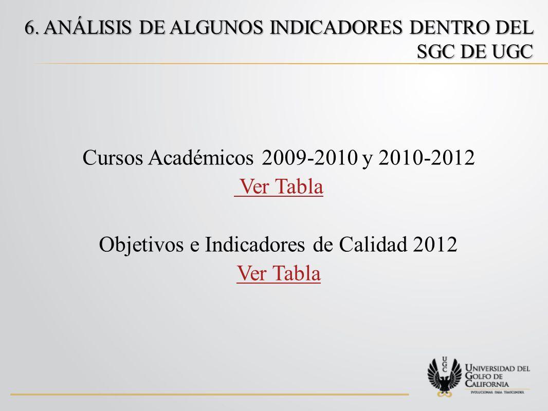 Cursos Académicos 2009-2010 y 2010-2012 Ver Tabla Objetivos e Indicadores de Calidad 2012 Ver Tabla