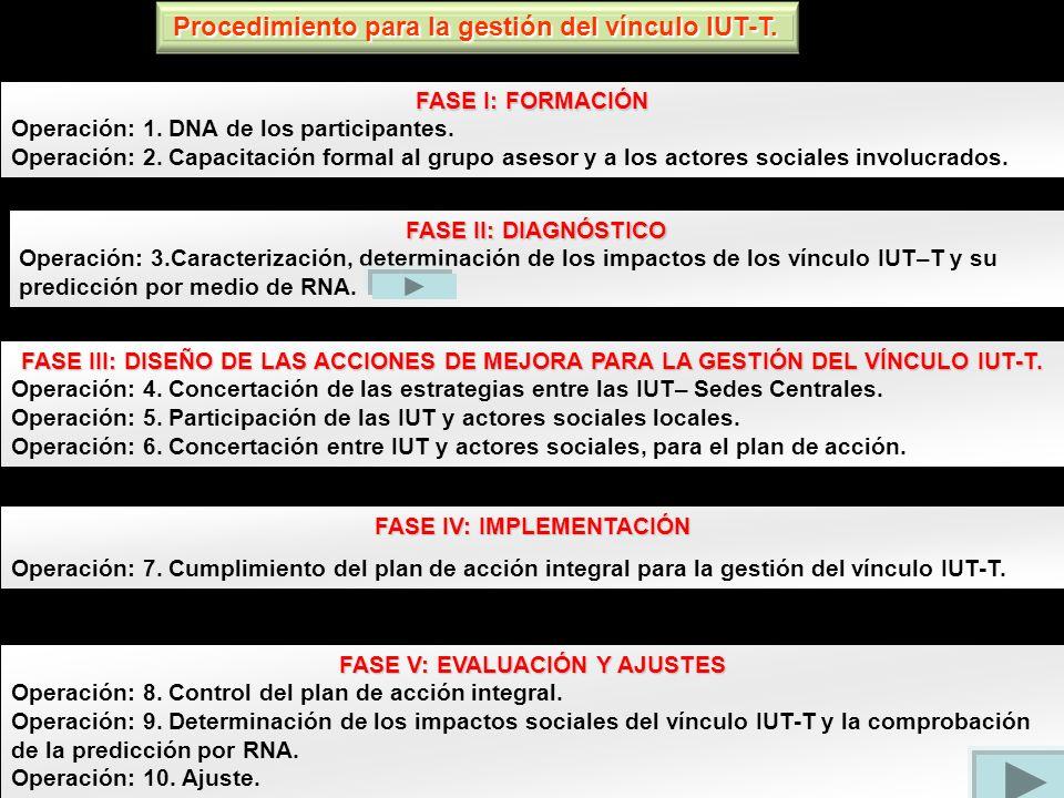 FASE I: FORMACIÓN Operación: 1. DNA de los participantes. Operación: 2. Capacitación formal al grupo asesor y a los actores sociales involucrados. FAS