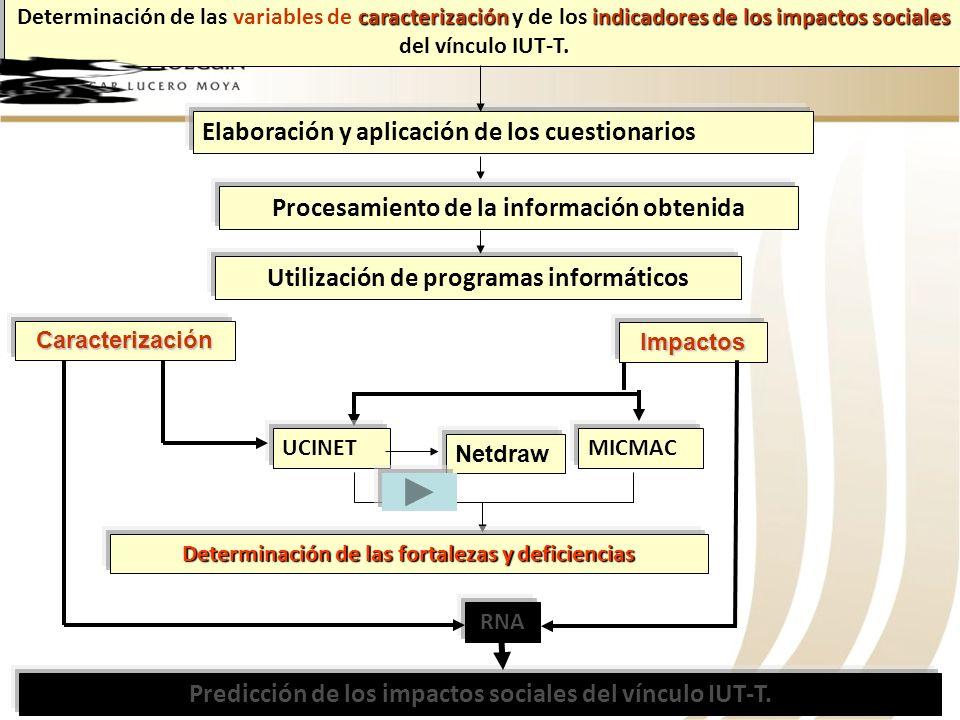 caracterizaciónindicadores de los impactos sociales Determinación de las variables de caracterización y de los indicadores de los impactos sociales de