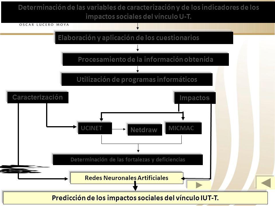 Determinación de las variables de caracterización y de los indicadores de los impactos sociales del vínculo U-T. Elaboración y aplicación de los cuest