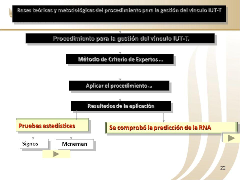 Bases teóricas y metodológicas del procedimiento para la gestión del vínculo IUT-T Procedimiento para la gestión del vínculo IUT-T. Procedimiento para