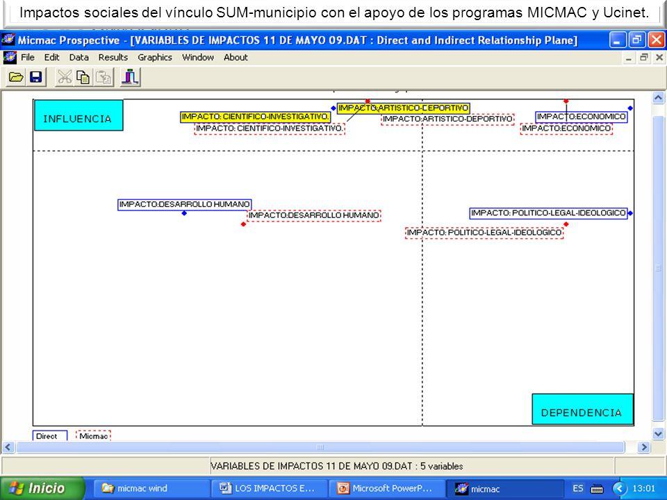 Impactos sociales del vínculo SUM-municipio con el apoyo de los programas MICMAC y Ucinet.