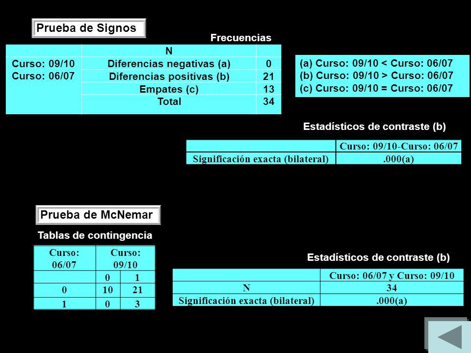 N Curso: 09/10 Curso: 06/07 Diferencias negativas (a)0 Diferencias positivas (b)21 Empates (c)13 Total34 Prueba de Signos (a) Curso: 09/10 < Curso: 06