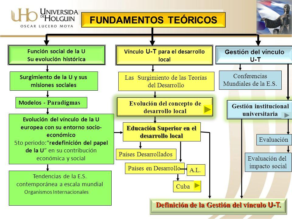 FUNDAMENTOS TEÓRICOS Función social de la U Su evolución histórica Vínculo U-T para el desarrollo local Gestión del vínculo U-T Surgimiento de la U y