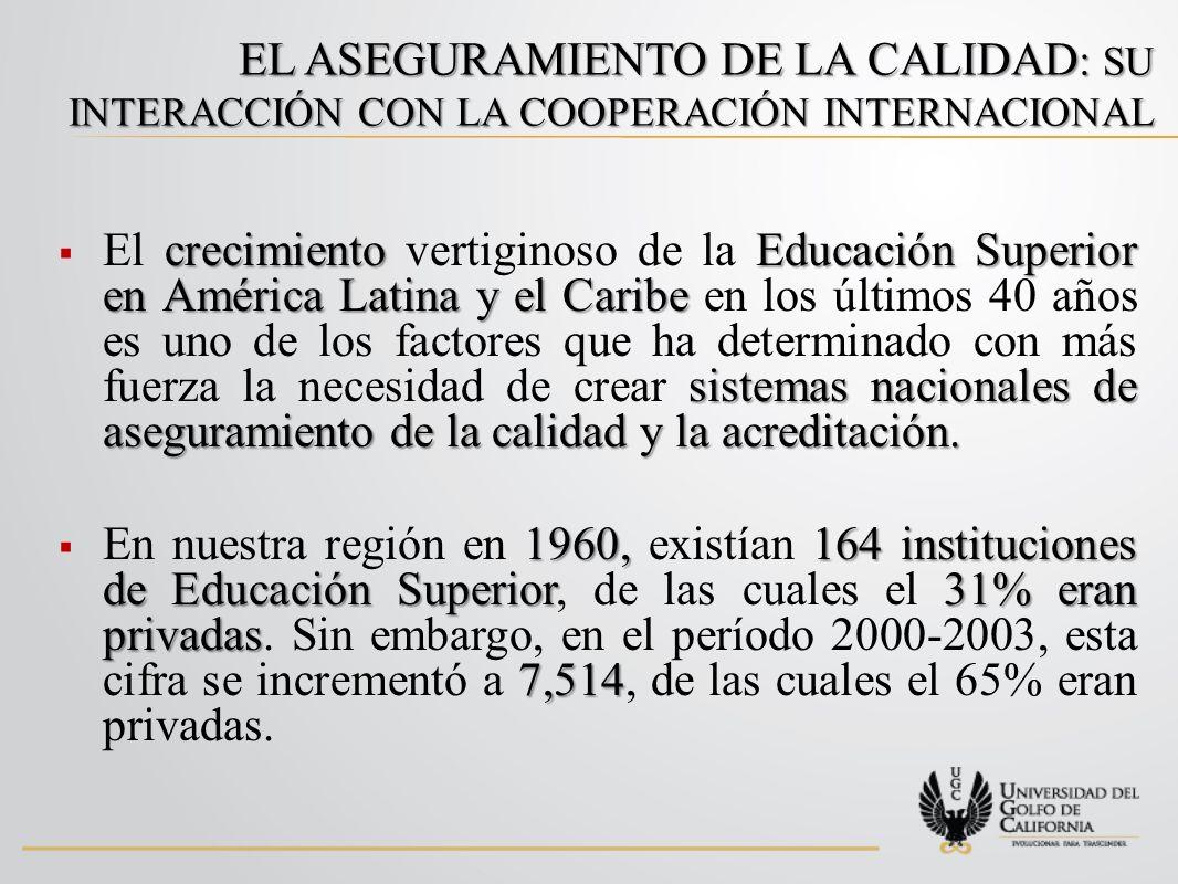 EL ASEGURAMIENTO DE LA CALIDAD : SU INTERACCIÓN CON LA COOPERACIÓN INTERNACIONAL crecimientoEducación Superior en América Latina y el Caribe sistemas nacionales de aseguramiento de la calidad y la acreditación.