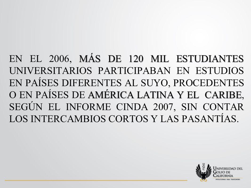 MÁS DE 120 MIL ESTUDIANTES AMÉRICA LATINA Y EL CARIBE EN EL 2006, MÁS DE 120 MIL ESTUDIANTES UNIVERSITARIOS PARTICIPABAN EN ESTUDIOS EN PAÍSES DIFERENTES AL SUYO, PROCEDENTES O EN PAÍSES DE AMÉRICA LATINA Y EL CARIBE, SEGÚN EL INFORME CINDA 2007, SIN CONTAR LOS INTERCAMBIOS CORTOS Y LAS PASANTÍAS.