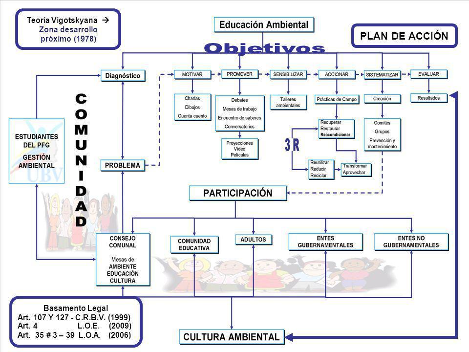 Teoría Vigotskyana Zona desarrollo próximo (1978) Basamento Legal Art. 107 Y 127 - C.R.B.V. (1999) Art. 4 L.O.E. (2009) Art. 35 # 3 – 39 L.O.A. (2006)