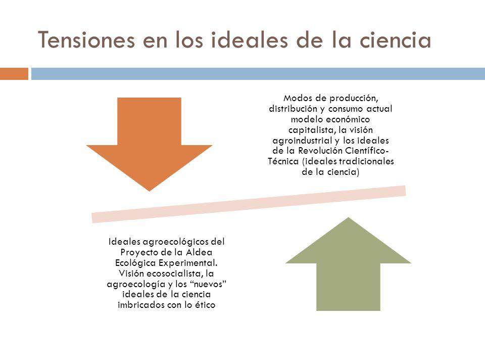 Tensiones en los ideales de la ciencia Modos de producción, distribución y consumo actual modelo económico capitalista, la visión agroindustrial y los