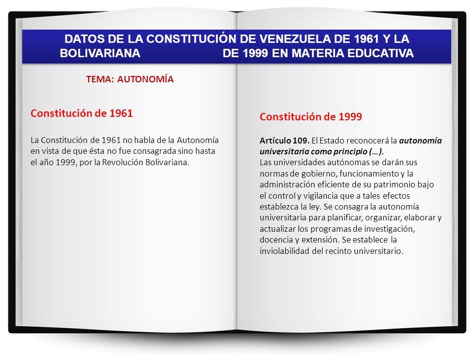 DATOS DE LA CONSTITUCIÓN DE VENEZUELA DE 1961 Y LA BOLIVARIANA DE 1999 EN MATERIA EDUCATIVA TEMA: CIENCIA Y TECNOLOGÍA Constitución de 1961 Art.