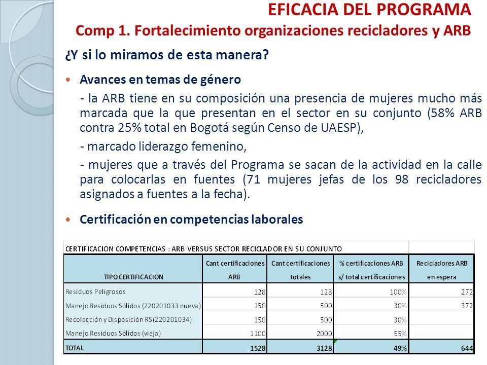 EFICACIA DEL PROGRAMA Comp 1.