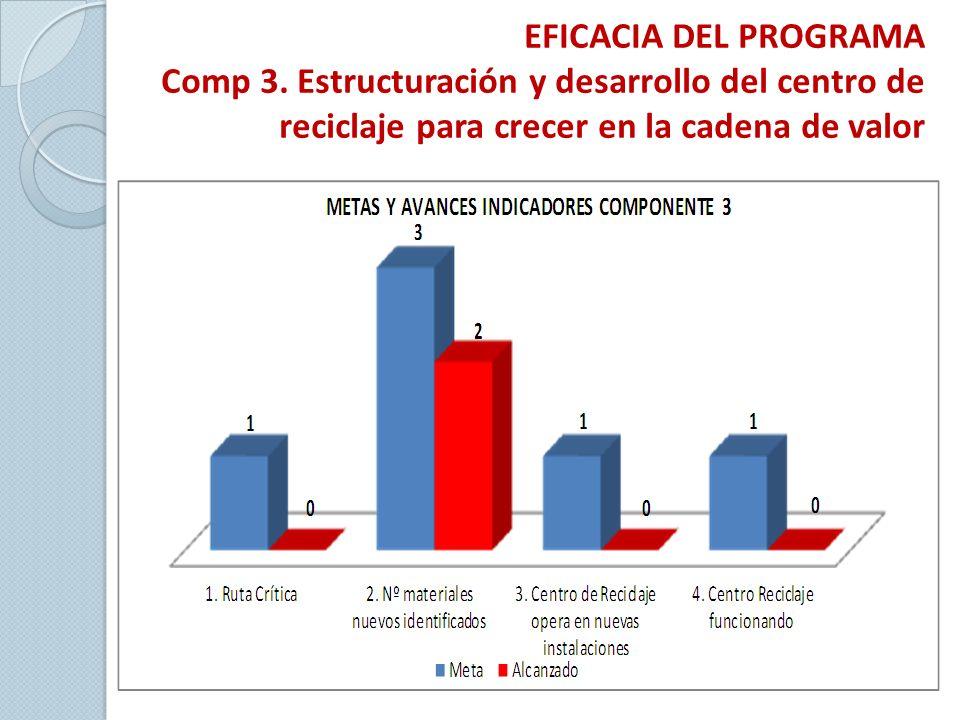 EFICACIA DEL PROGRAMA Comp 3.