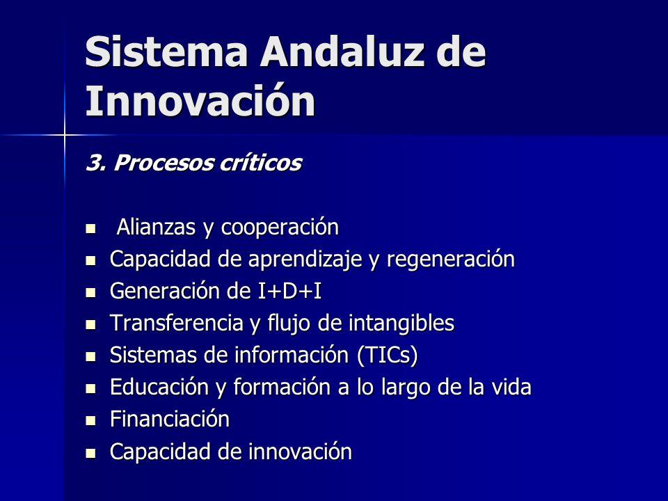 Sistema Andaluz de Innovación 3. Procesos críticos Alianzas y cooperación Alianzas y cooperación Capacidad de aprendizaje y regeneración Capacidad de