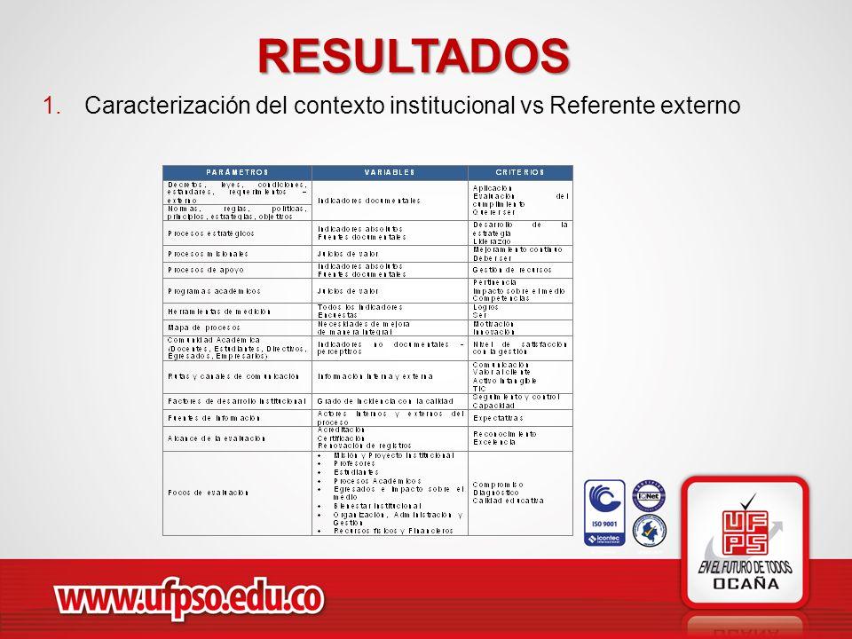 RESULTADOS 1.Caracterización del contexto institucional vs Referente externo