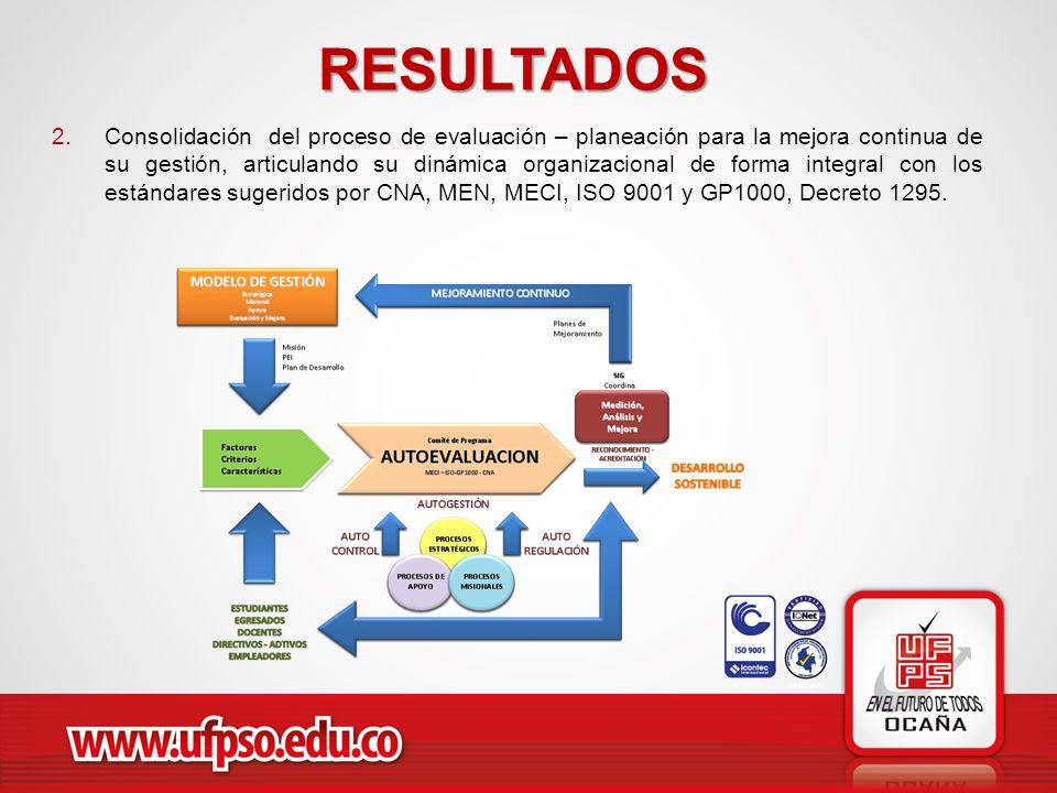 RESULTADOS 2.Consolidación del proceso de evaluación – planeación para la mejora continua de su gestión, articulando su dinámica organizacional de for