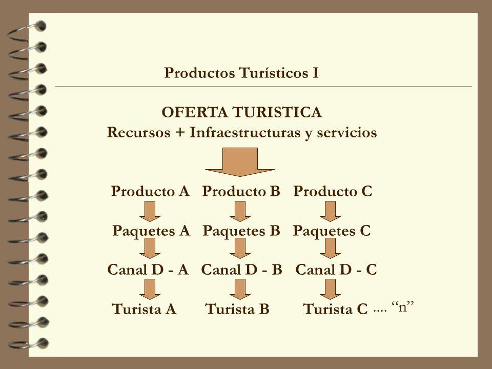 Productos Turísticos I OFERTA TURISTICA Recursos + Infraestructuras y servicios Producto A Producto B Producto C Paquetes A Paquetes B Paquetes C Cana