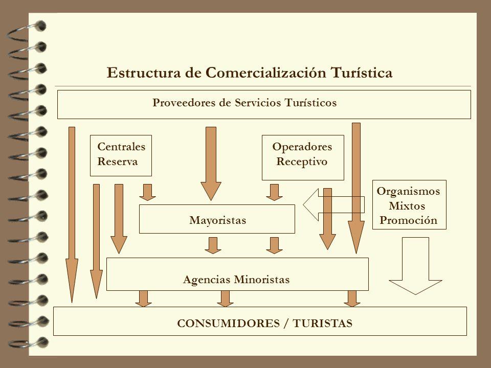 Estructura de Comercialización Turística Proveedores de Servicios Turísticos Centrales Operadores Reserva Receptivo Organismos Mixtos Mayoristas Promo