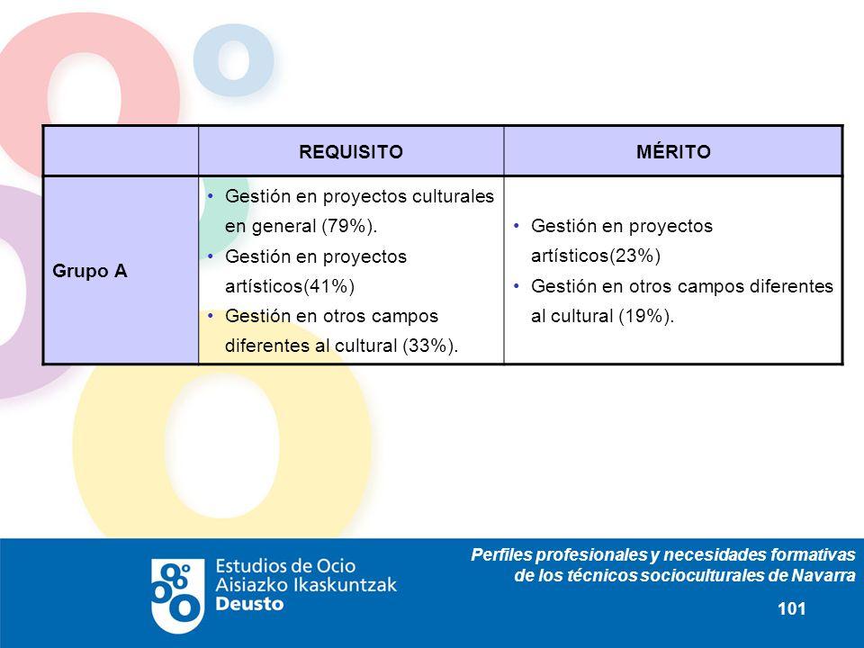 Perfiles profesionales y necesidades formativas de los técnicos socioculturales de Navarra 101 REQUISITOMÉRITO Grupo A Gestión en proyectos culturales en general (79%).