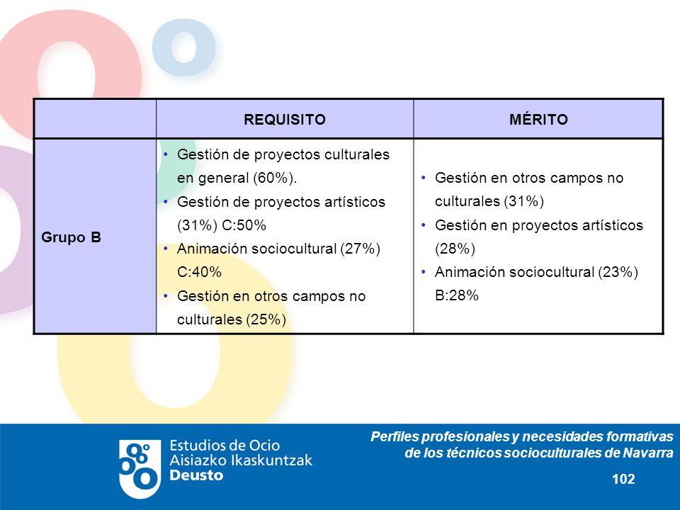 Perfiles profesionales y necesidades formativas de los técnicos socioculturales de Navarra 102 REQUISITOMÉRITO Grupo B Gestión de proyectos culturales