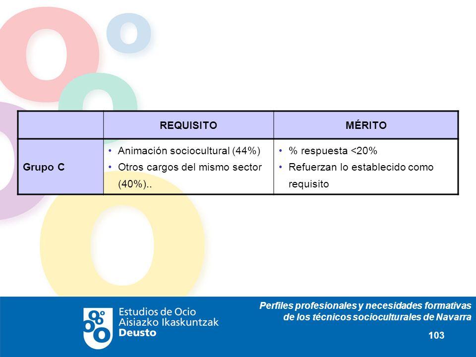 Perfiles profesionales y necesidades formativas de los técnicos socioculturales de Navarra 103 REQUISITOMÉRITO Grupo C Animación sociocultural (44%) Otros cargos del mismo sector (40%)..
