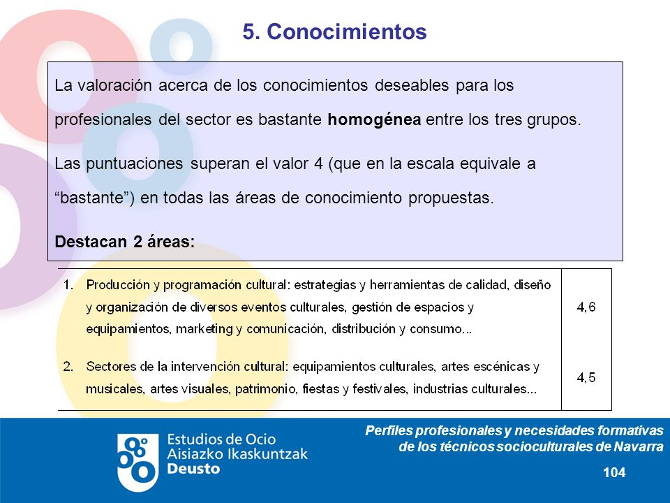 Perfiles profesionales y necesidades formativas de los técnicos socioculturales de Navarra 104 5. Conocimientos La valoración acerca de los conocimien
