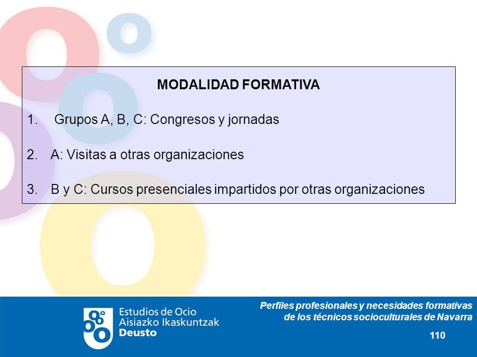 Perfiles profesionales y necesidades formativas de los técnicos socioculturales de Navarra 110 MODALIDAD FORMATIVA 1. Grupos A, B, C: Congresos y jorn