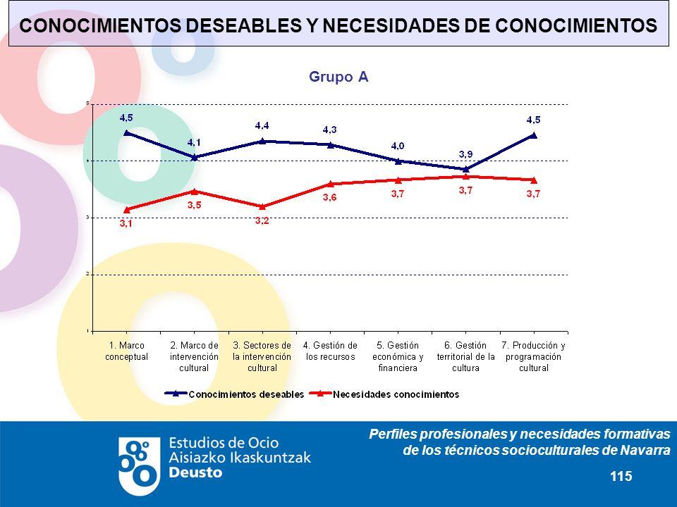 Perfiles profesionales y necesidades formativas de los técnicos socioculturales de Navarra 115 CONOCIMIENTOS DESEABLES Y NECESIDADES DE CONOCIMIENTOS