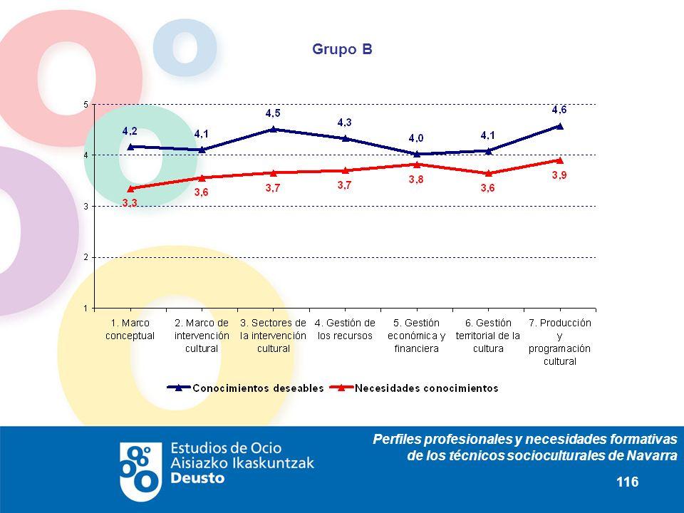 Perfiles profesionales y necesidades formativas de los técnicos socioculturales de Navarra 116 Grupo B