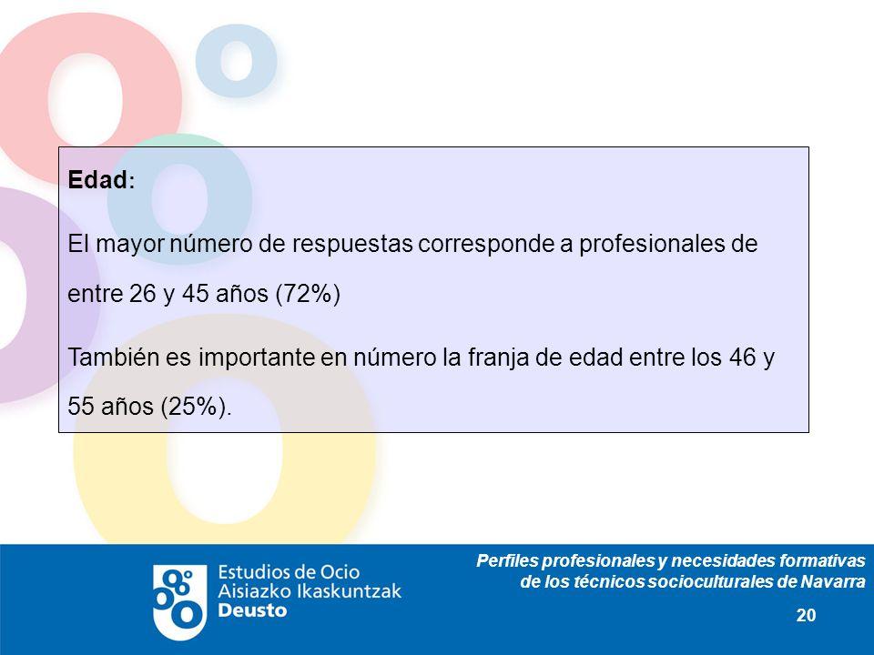 Perfiles profesionales y necesidades formativas de los técnicos socioculturales de Navarra 20 Edad : El mayor número de respuestas corresponde a profesionales de entre 26 y 45 años (72%) También es importante en número la franja de edad entre los 46 y 55 años (25%).