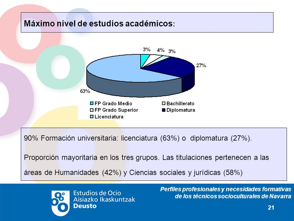 Perfiles profesionales y necesidades formativas de los técnicos socioculturales de Navarra 21 Máximo nivel de estudios académicos : 90% Formación universitaria: licenciatura (63%) o diplomatura (27%).