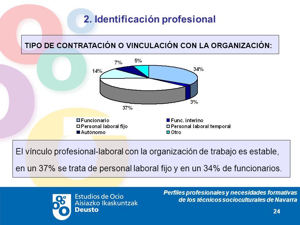 Perfiles profesionales y necesidades formativas de los técnicos socioculturales de Navarra 24 2. Identificación profesional TIPO DE CONTRATACIÓN O VIN