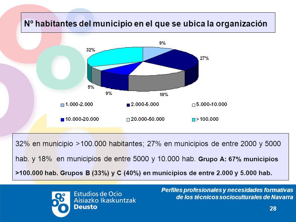 Perfiles profesionales y necesidades formativas de los técnicos socioculturales de Navarra 28 Nº habitantes del municipio en el que se ubica la organización 32% en municipio >100.000 habitantes; 27% en municipios de entre 2000 y 5000 hab.