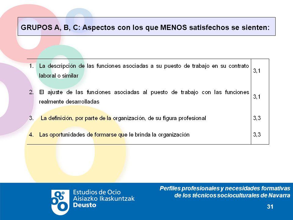 Perfiles profesionales y necesidades formativas de los técnicos socioculturales de Navarra 31 GRUPOS A, B, C: Aspectos con los que MENOS satisfechos s