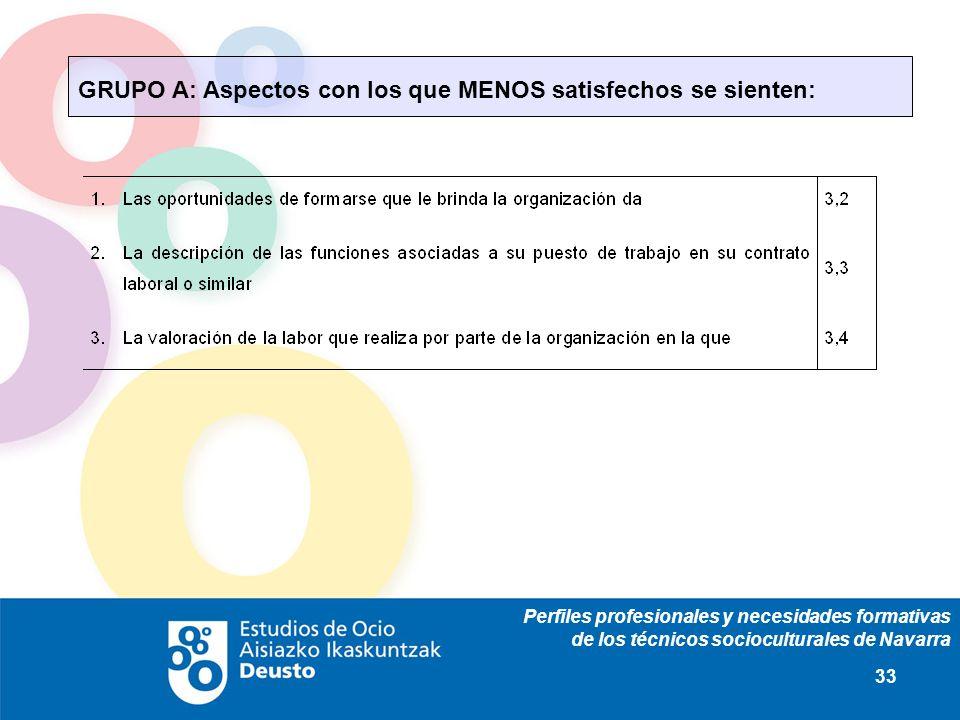 Perfiles profesionales y necesidades formativas de los técnicos socioculturales de Navarra 33 GRUPO A: Aspectos con los que MENOS satisfechos se sient