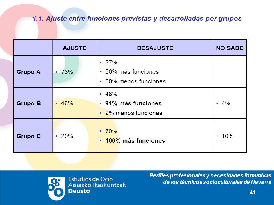 Perfiles profesionales y necesidades formativas de los técnicos socioculturales de Navarra 41 1.1. Ajuste entre funciones previstas y desarrolladas po