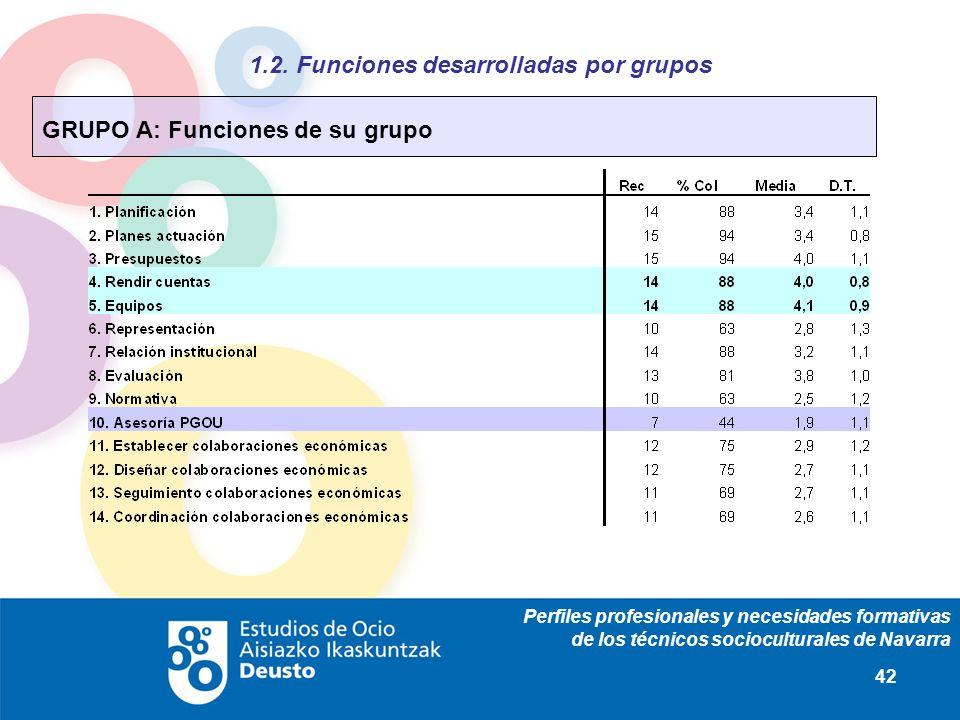 Perfiles profesionales y necesidades formativas de los técnicos socioculturales de Navarra 42 1.2. Funciones desarrolladas por grupos GRUPO A: Funcion