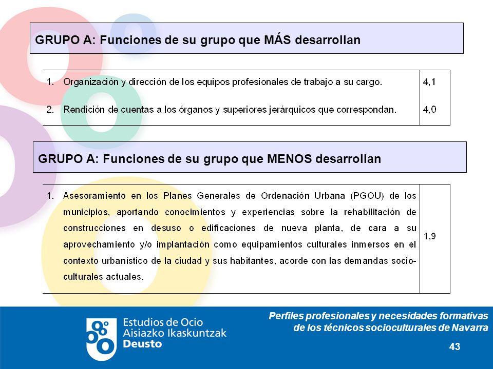 Perfiles profesionales y necesidades formativas de los técnicos socioculturales de Navarra 43 GRUPO A: Funciones de su grupo que MÁS desarrollan GRUPO A: Funciones de su grupo que MENOS desarrollan
