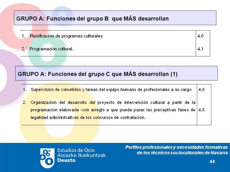 Perfiles profesionales y necesidades formativas de los técnicos socioculturales de Navarra 44 GRUPO A: Funciones del grupo B que MÁS desarrollan GRUPO A: Funciones del grupo C que MÁS desarrollan (1)