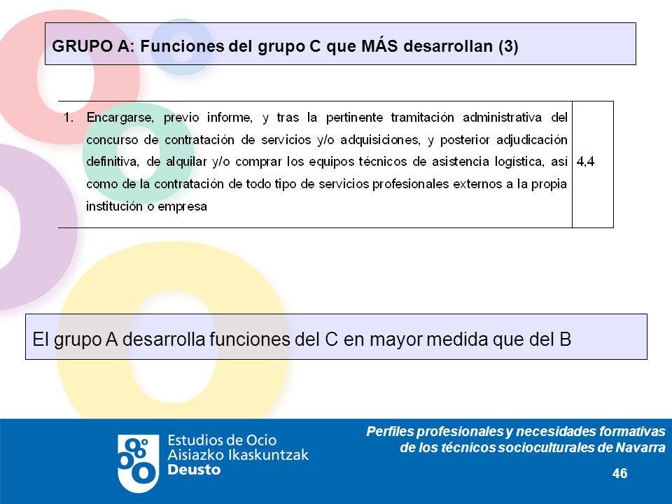 Perfiles profesionales y necesidades formativas de los técnicos socioculturales de Navarra 46 GRUPO A: Funciones del grupo C que MÁS desarrollan (3) E