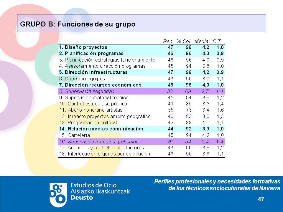 Perfiles profesionales y necesidades formativas de los técnicos socioculturales de Navarra 47 GRUPO B: Funciones de su grupo