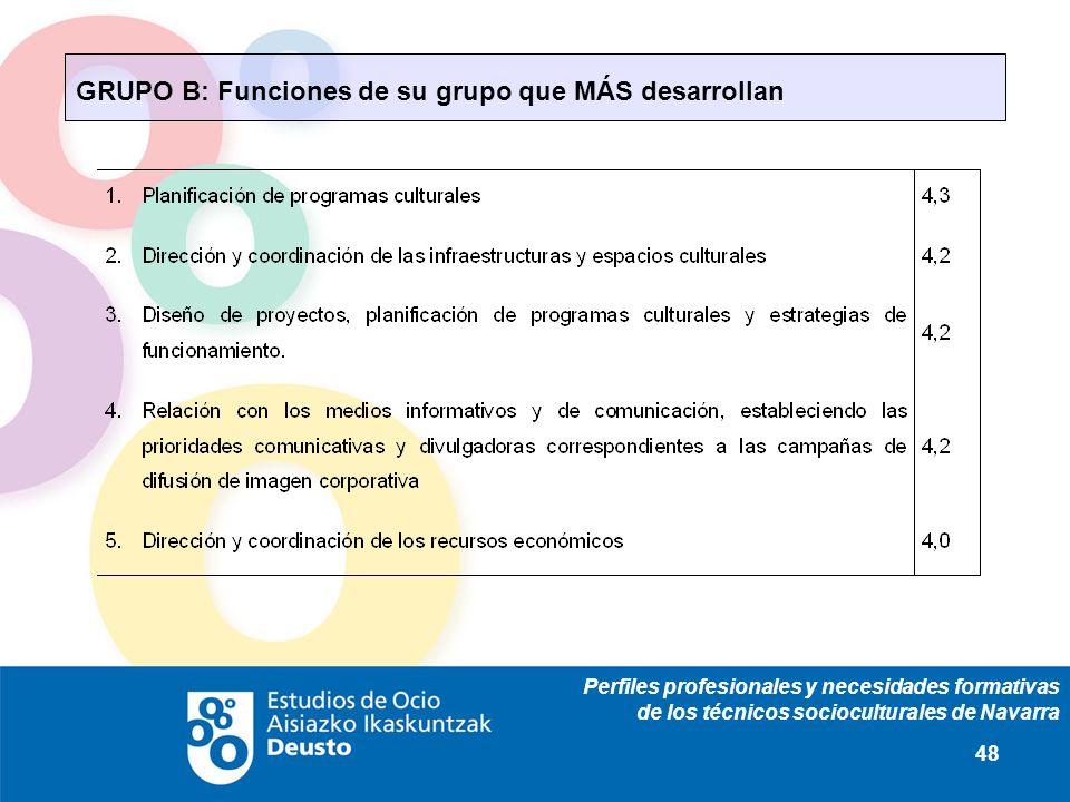 Perfiles profesionales y necesidades formativas de los técnicos socioculturales de Navarra 48 GRUPO B: Funciones de su grupo que MÁS desarrollan