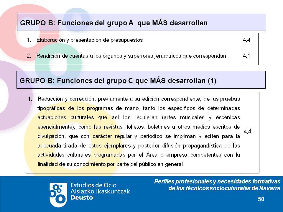 Perfiles profesionales y necesidades formativas de los técnicos socioculturales de Navarra 50 GRUPO B: Funciones del grupo A que MÁS desarrollan GRUPO