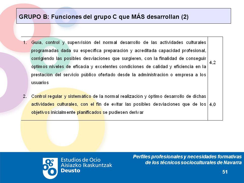 Perfiles profesionales y necesidades formativas de los técnicos socioculturales de Navarra 51 GRUPO B: Funciones del grupo C que MÁS desarrollan (2)