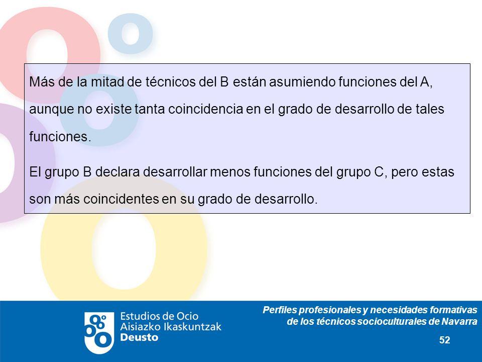Perfiles profesionales y necesidades formativas de los técnicos socioculturales de Navarra 52 Más de la mitad de técnicos del B están asumiendo funcio