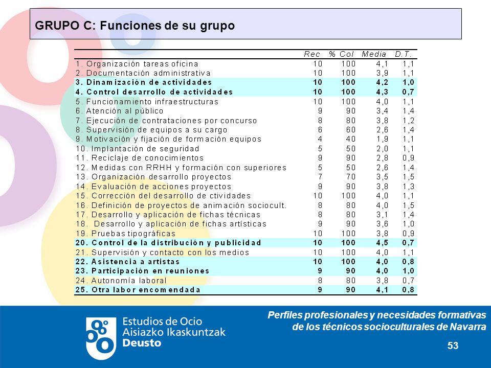 Perfiles profesionales y necesidades formativas de los técnicos socioculturales de Navarra 53 GRUPO C: Funciones de su grupo